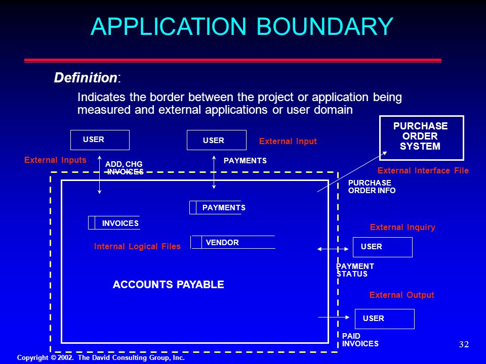 APPLICATION BOUNDARY Definition: