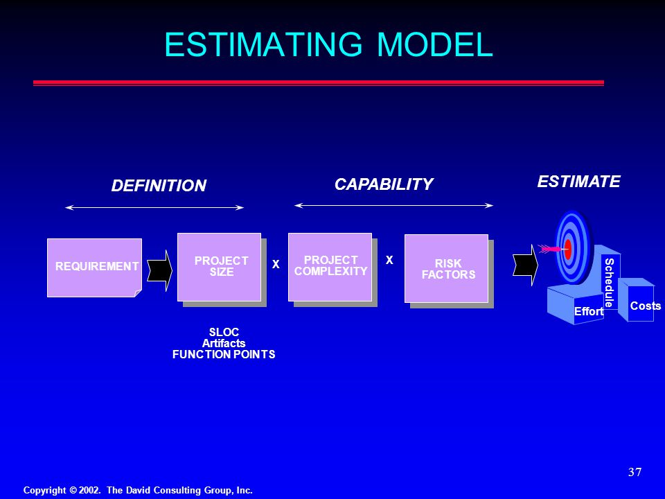 ESTIMATING MODEL ESTIMATE DEFINITION CAPABILITY PROJECT SIZE X RISK