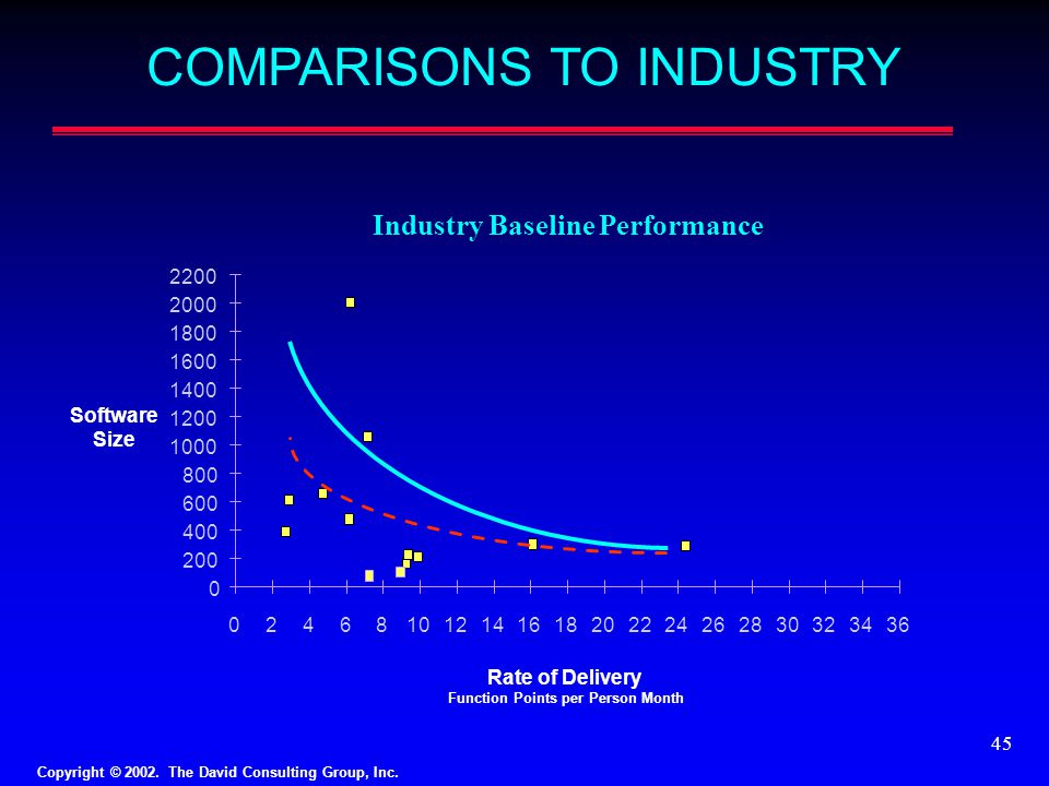 Industry Baseline Performance