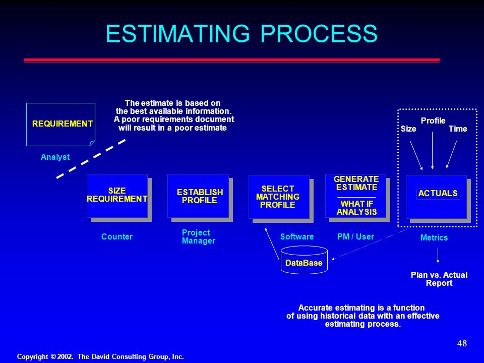 ESTIMATING PROCESS The estimate is based on