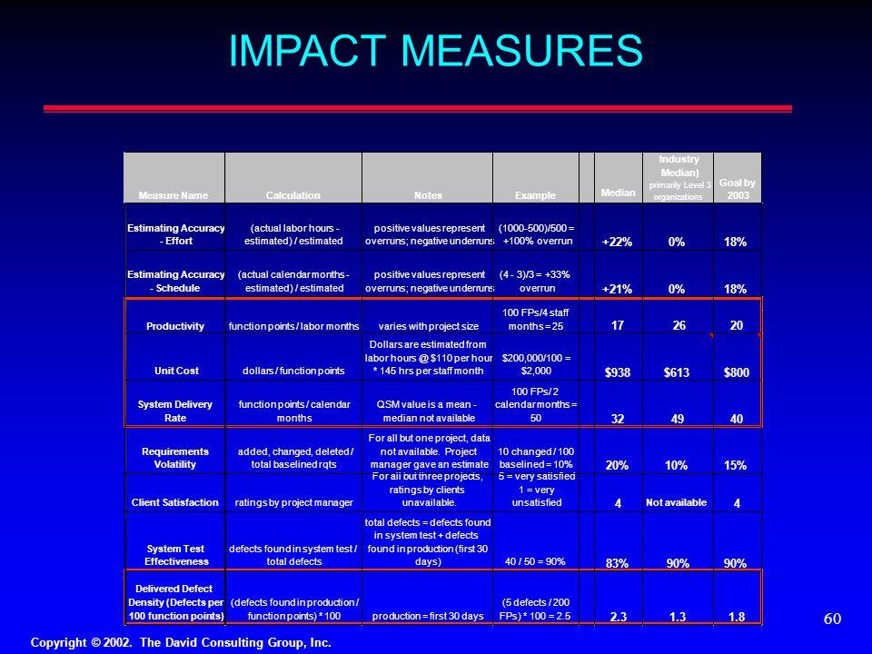 IMPACT MEASURES +22% 0% 18% +21% $938 $613 $800 32 49 40 20% 10% 15% 4