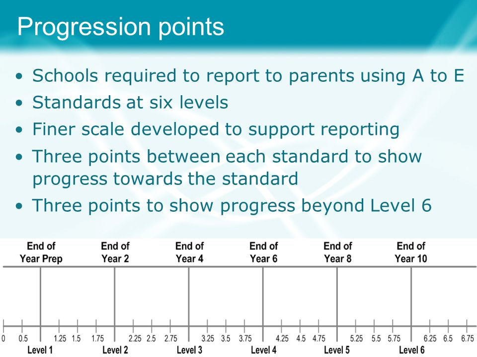 Progression points Schools required to report to parents using A to E