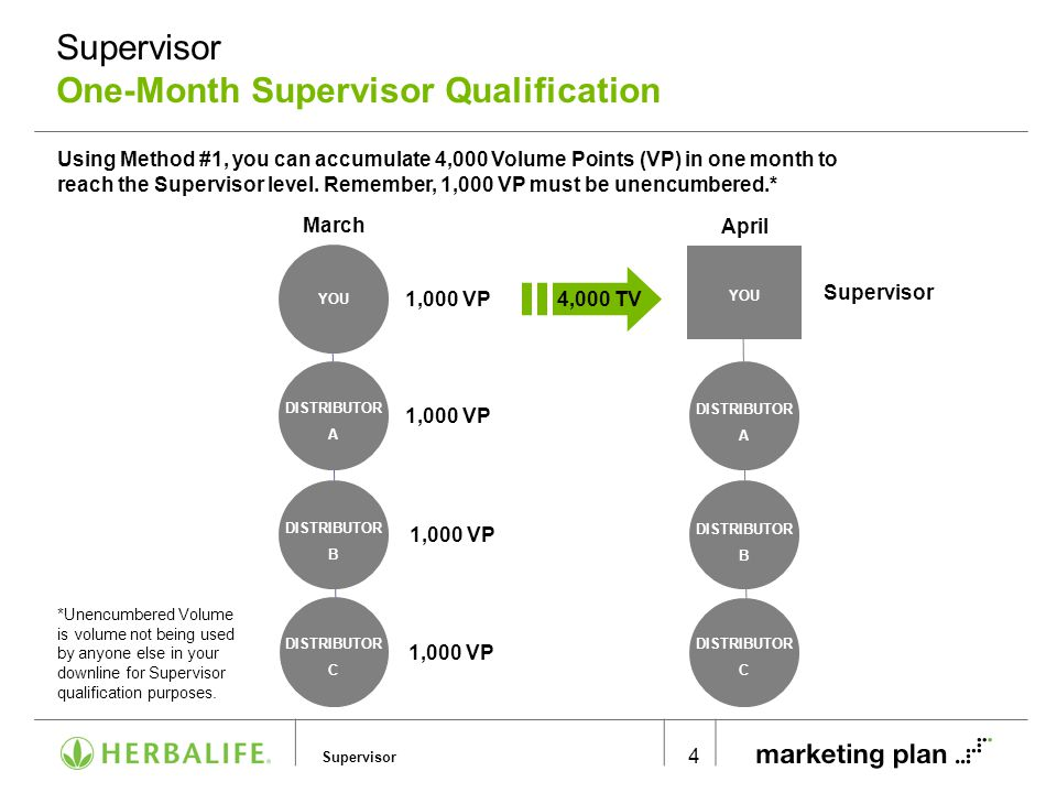 Supervisor Multiple Supervisor Qualification
