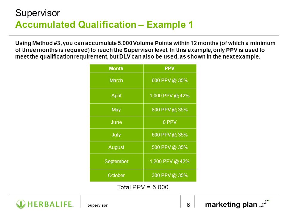 Supervisor Accumulated Qualification – Example 2