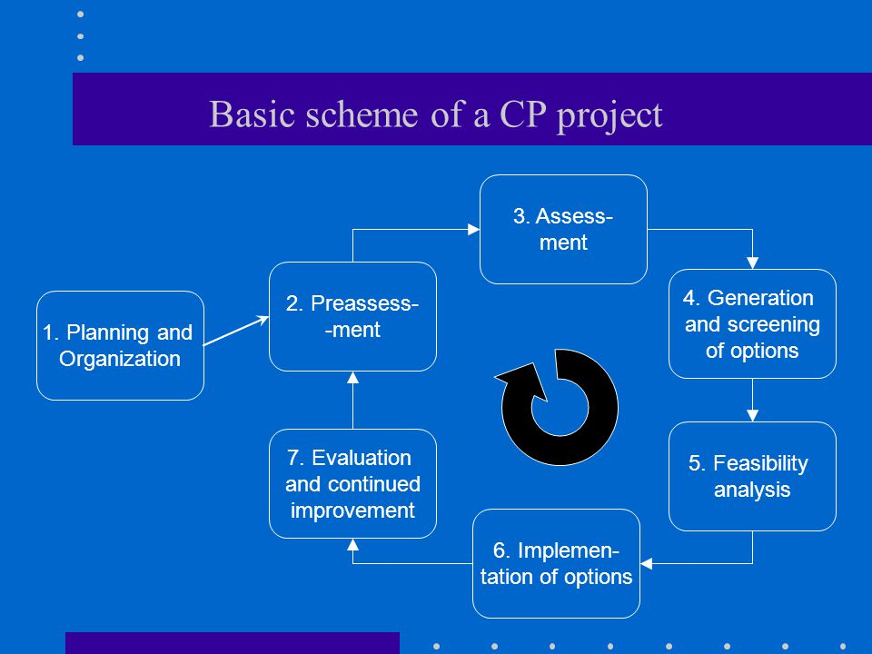 Basic scheme of a CP project