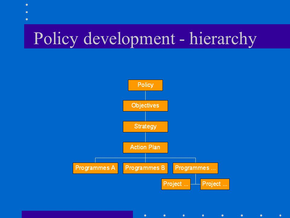 Policy development - hierarchy