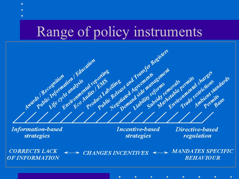 Range of policy instruments