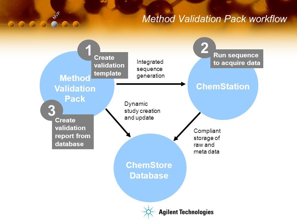 Method Validation Pack workflow