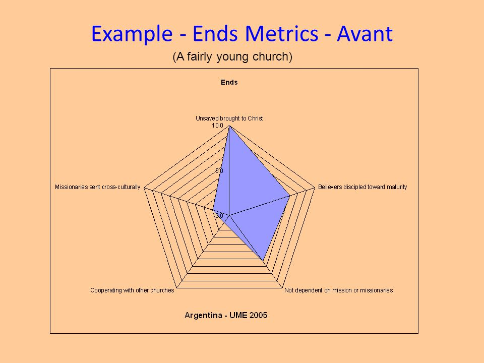 Example - Ends Metrics - Avant
