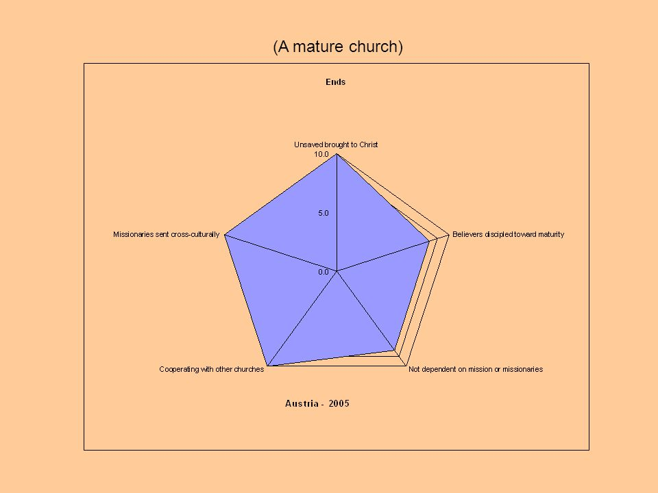 (A mature church)