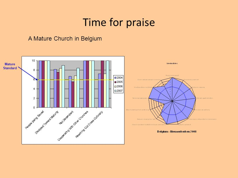 Time for praise A Mature Church in Belgium Mature Standard