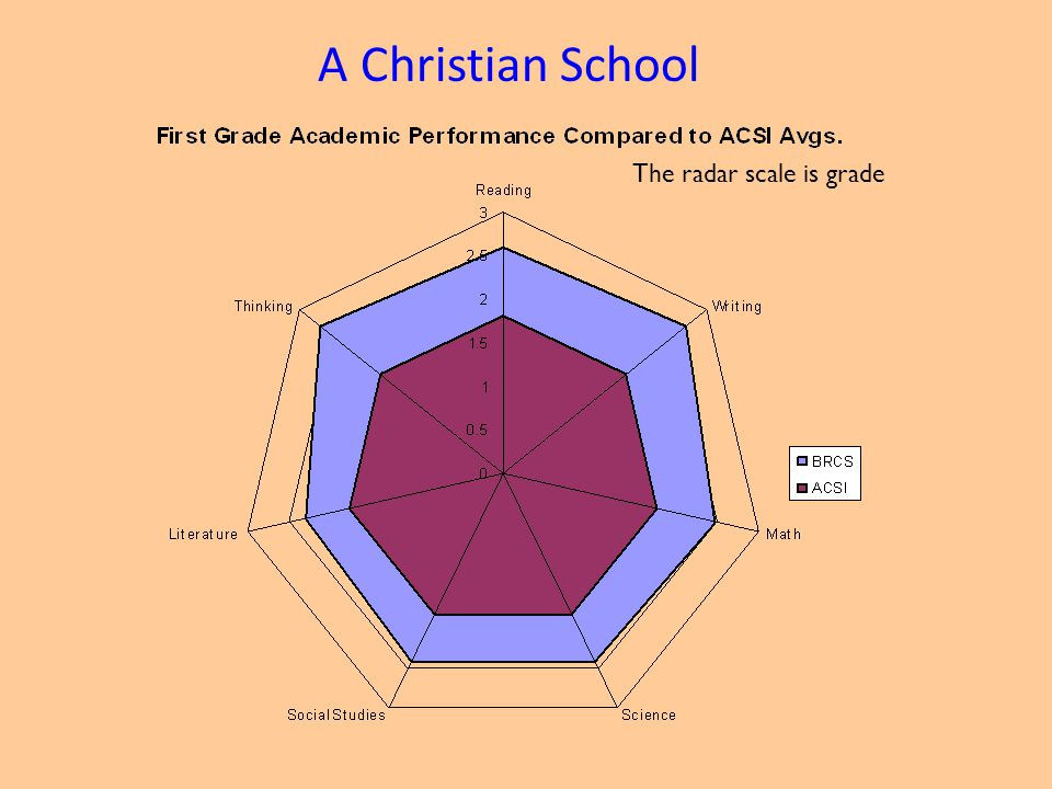 A Christian School The radar scale is grade