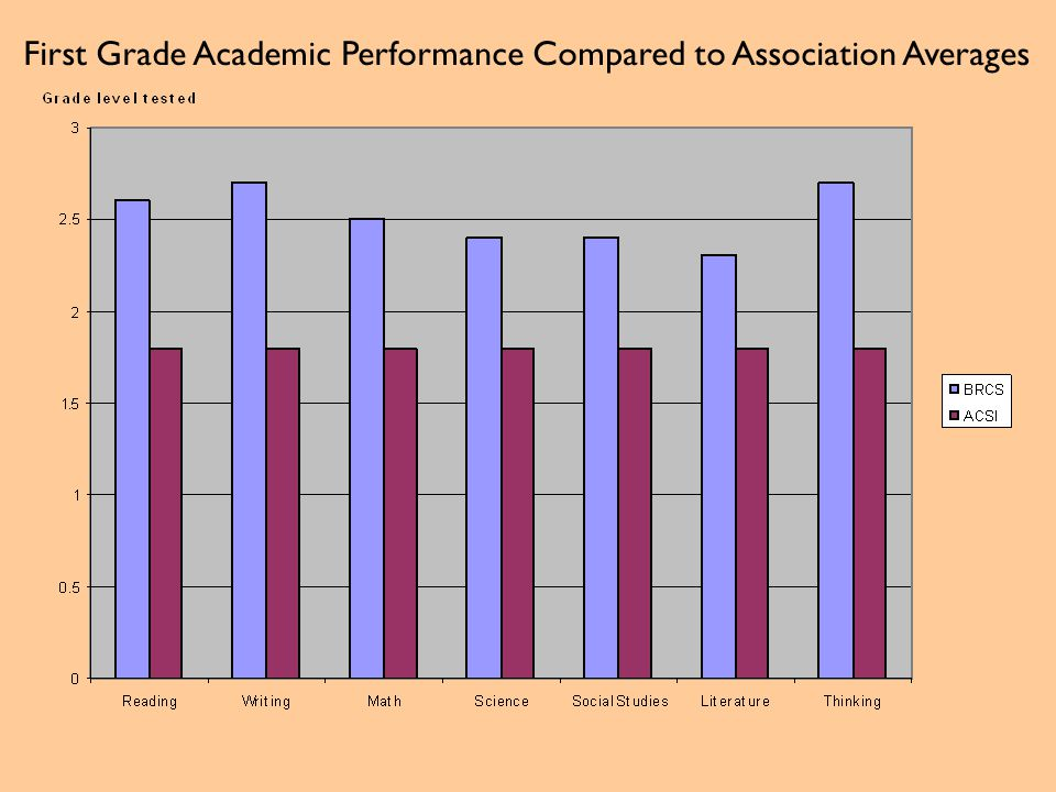 First Grade Academic Performance Compared to Association Averages