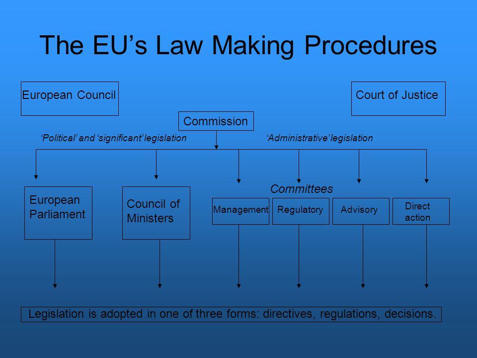 The EU's Law Making Procedures