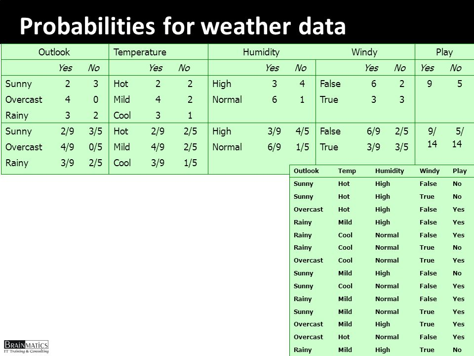 Probabilities for weather data