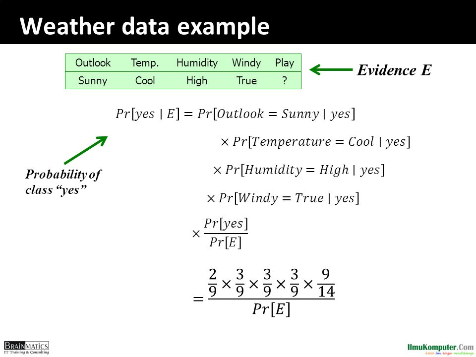 Weather data example Evidence E = 2 9 × 3 9 × 3 9 × 3 9 × 9 14 𝑃𝑟 𝐸