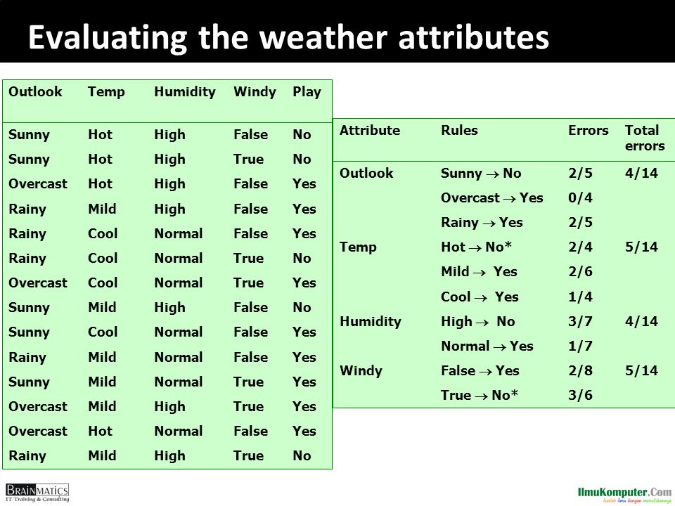 Evaluating the weather attributes