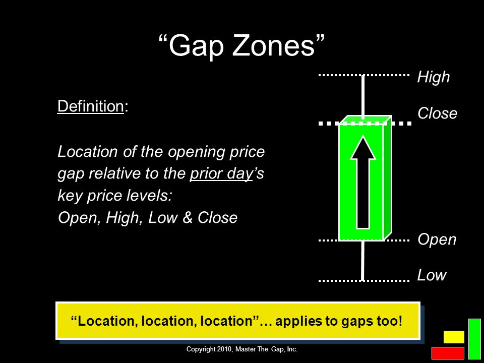 Location, location, location … applies to gaps too!