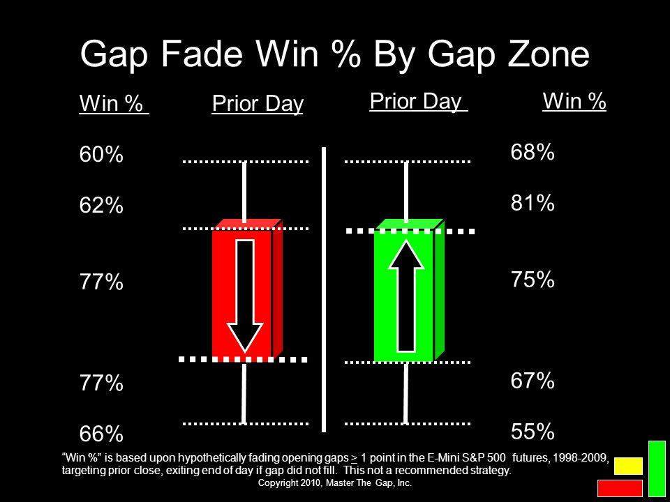 Gap Fade Win % By Gap Zone