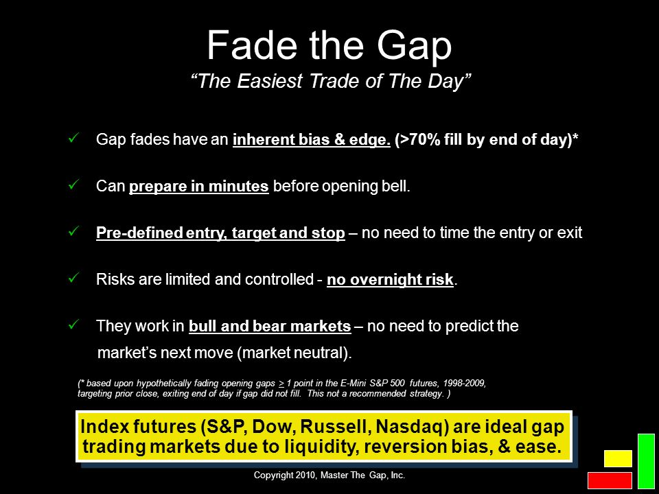 Fade the Gap The Easiest Trade of The Day