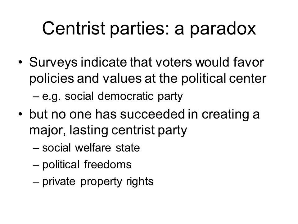 Centrist parties: a paradox