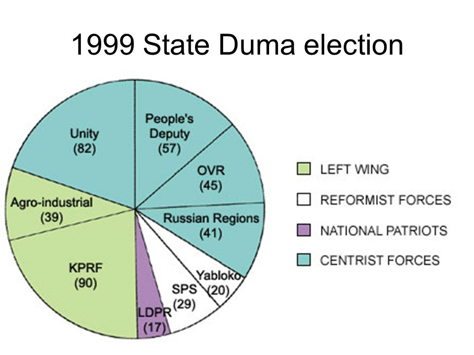 1999 State Duma election