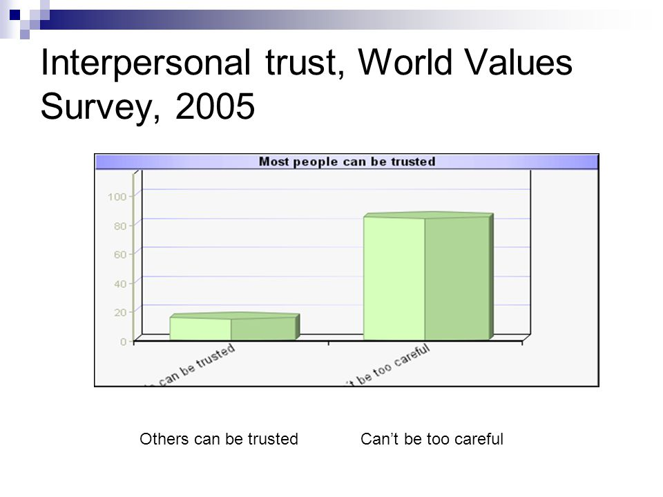 Interpersonal trust, World Values Survey, 2005