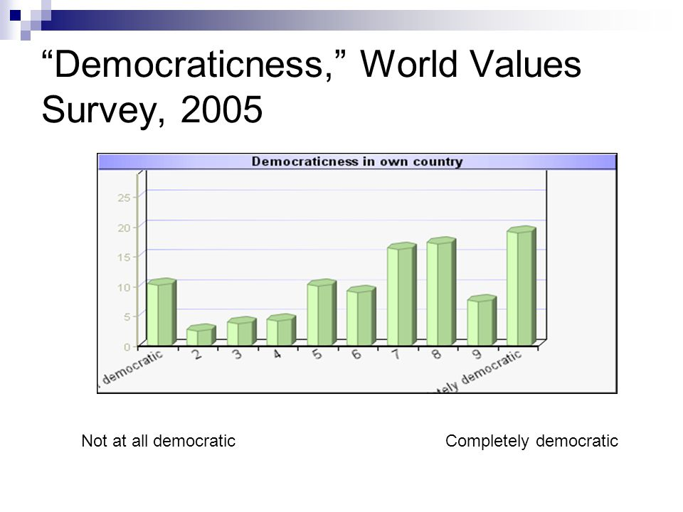 Democraticness, World Values Survey, 2005