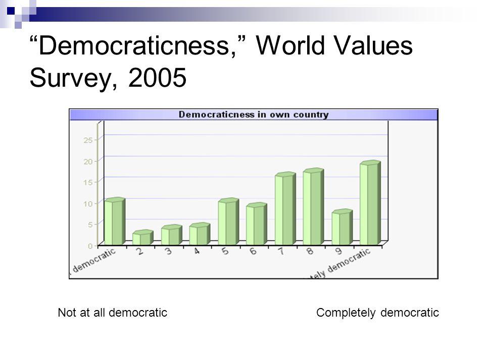 Democraticness, World Values Survey, 2005