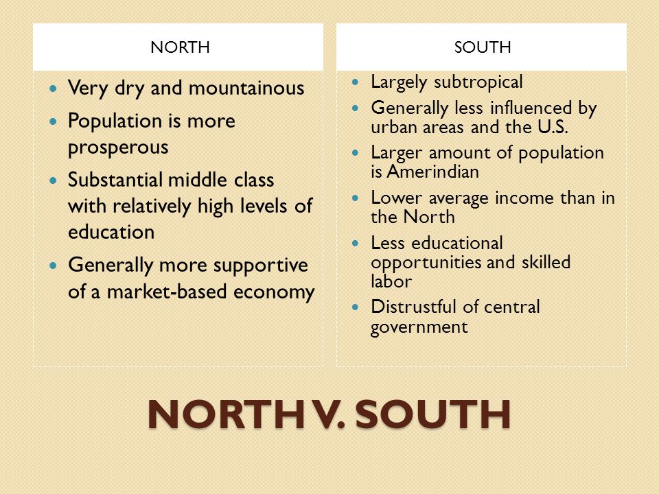 NORTH V. SOUTH Very dry and mountainous Population is more prosperous