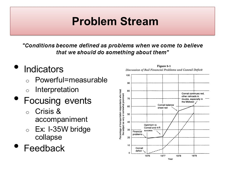 Problem Stream Indicators Focusing events Feedback Powerful=measurable