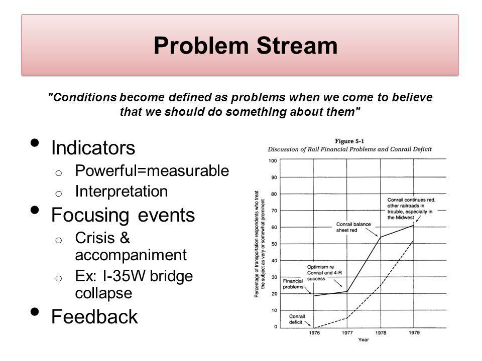Problem Stream Indicators Focusing events Feedback Powerful=measurable