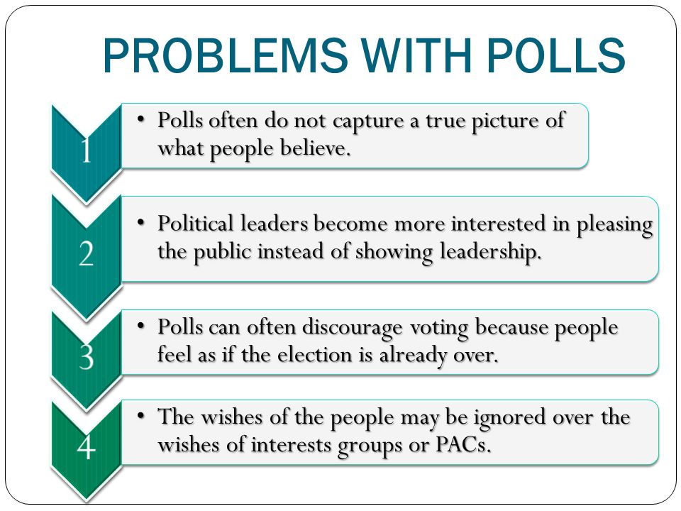 PROBLEMS WITH POLLS 1. Polls often do not capture a true picture of what people believe. 2.