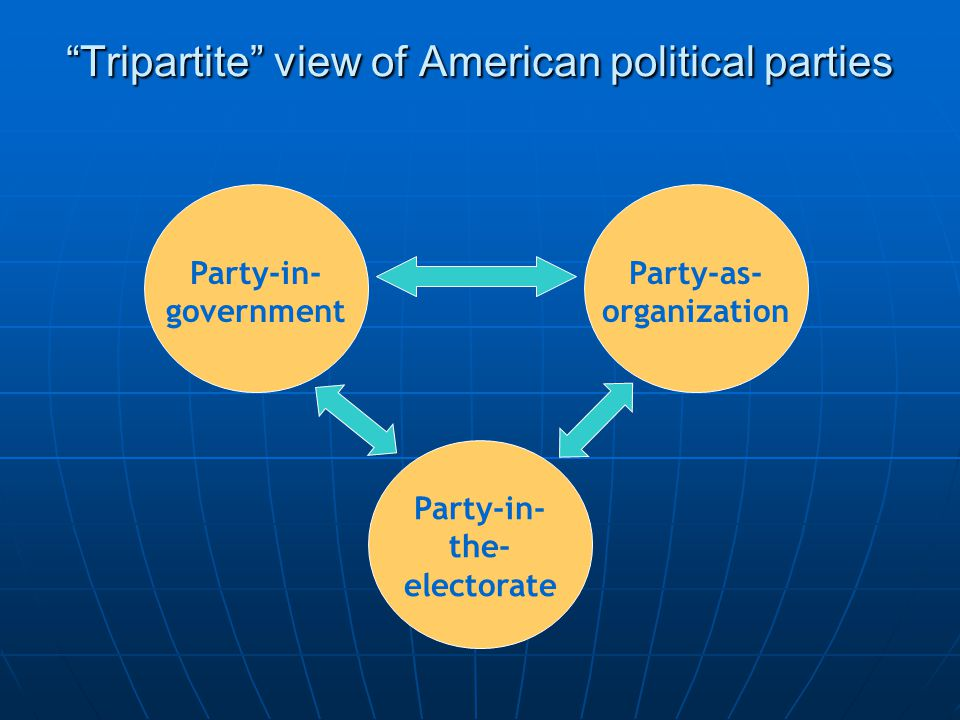 Tripartite view of American political parties