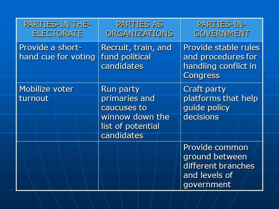 PARTIES-IN THE-ELECTORATE PARTIES AS ORGANIZATIONS