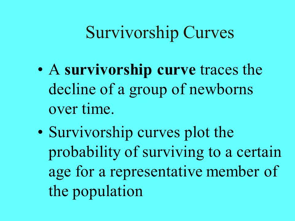 Survivorship Curves A survivorship curve traces the decline of a group of newborns over time.