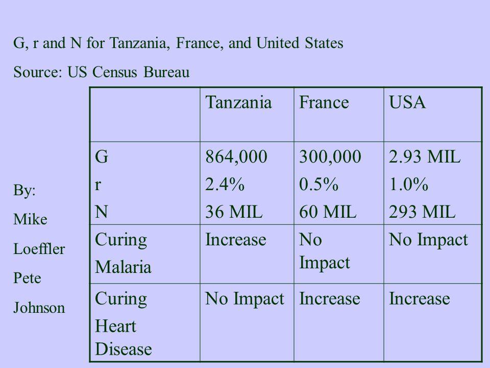 Tanzania France USA G r N 864,000 2.4% 36 MIL 300,000 0.5% 60 MIL