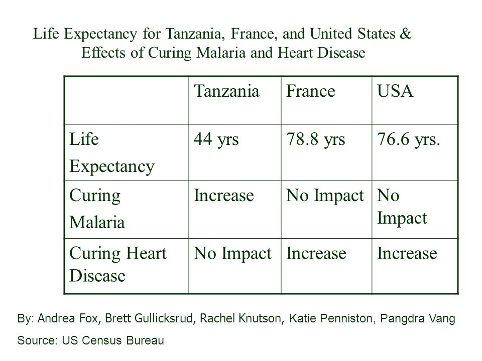 Tanzania France USA Life Expectancy 44 yrs 78.8 yrs 76.6 yrs. Curing