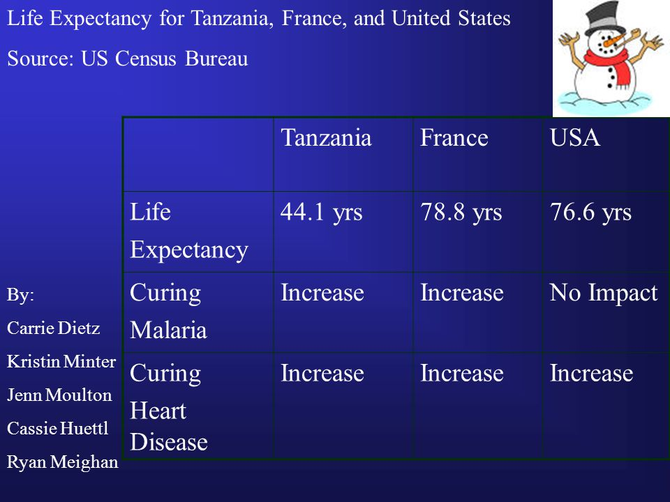 Tanzania France USA Life Expectancy 44.1 yrs 78.8 yrs 76.6 yrs Curing