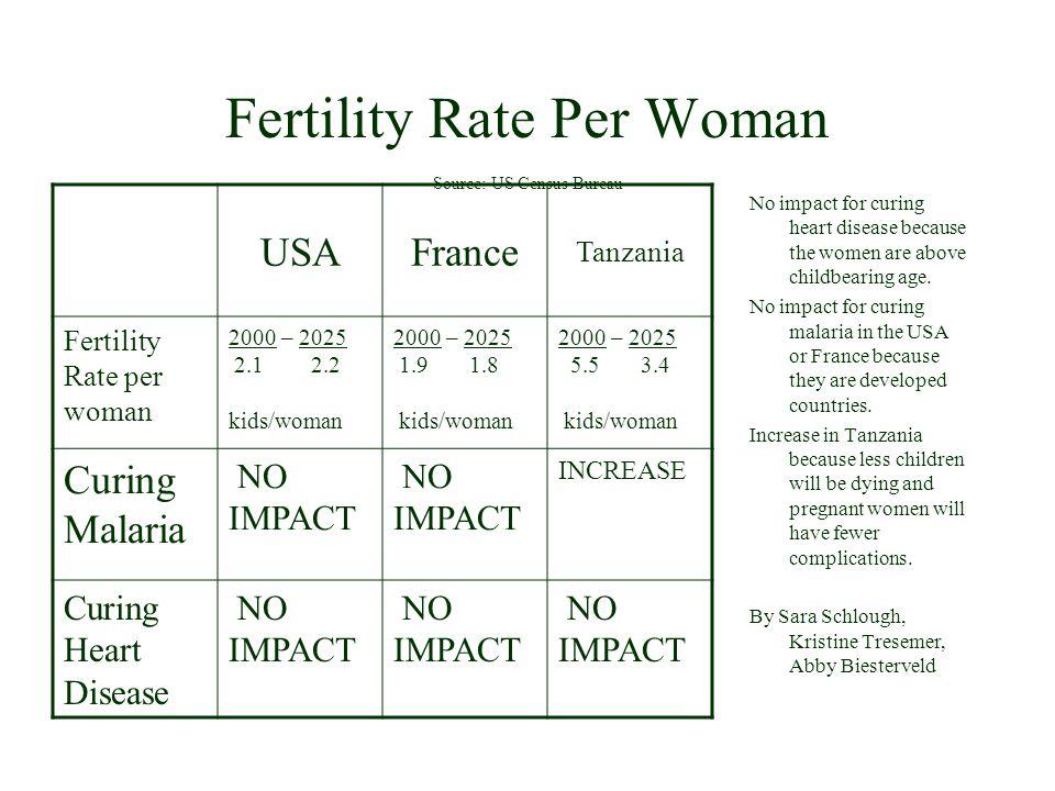Fertility Rate Per Woman Source: US Census Bureau