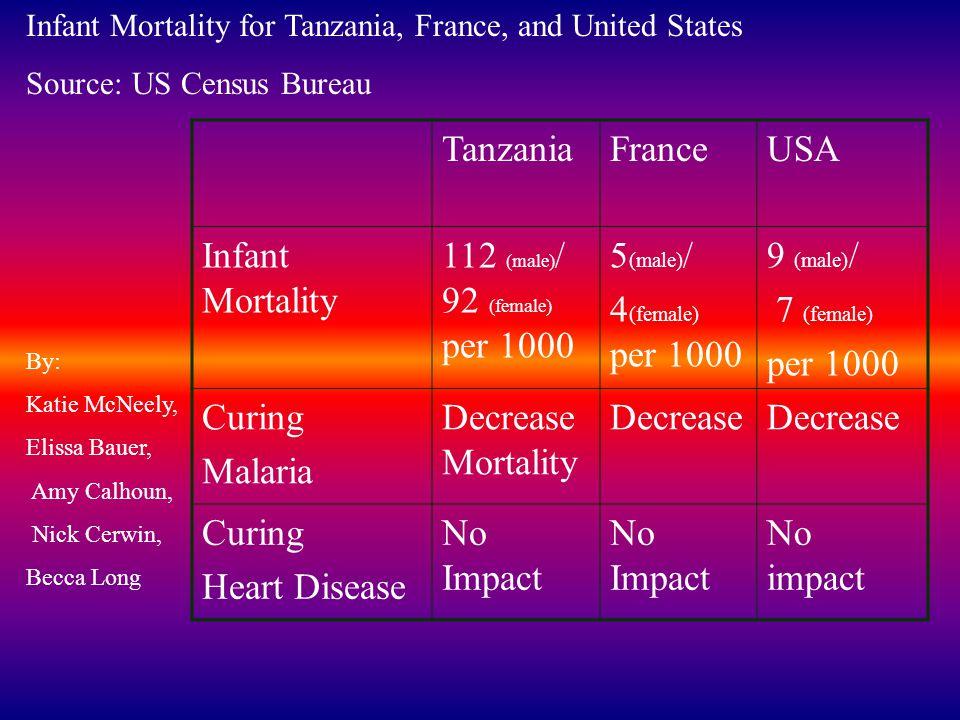 Tanzania France USA Infant Mortality 112 (male)/ 92 (female) per 1000