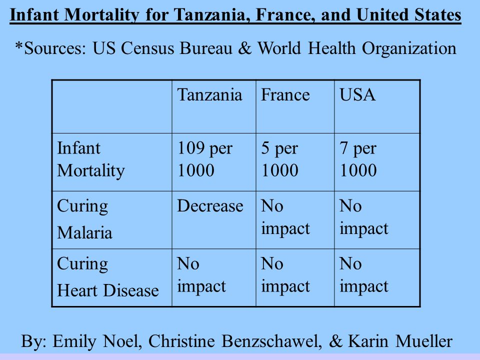 Infant Mortality for Tanzania, France, and United States