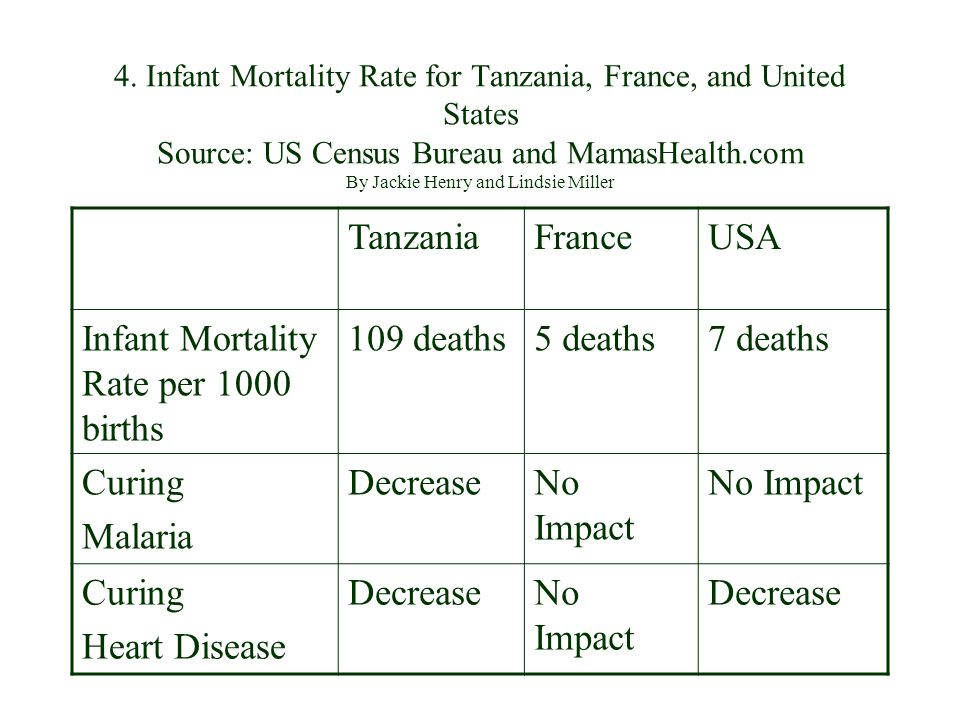 Infant Mortality Rate per 1000 births 109 deaths 5 deaths 7 deaths