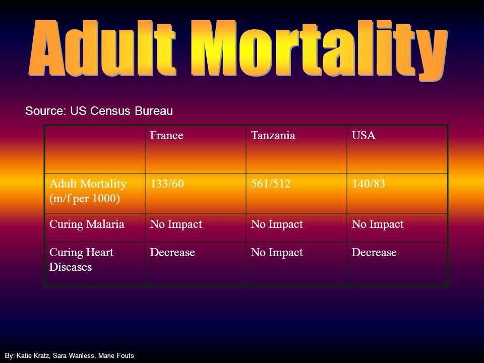 Adult Mortality Source: US Census Bureau France Tanzania USA