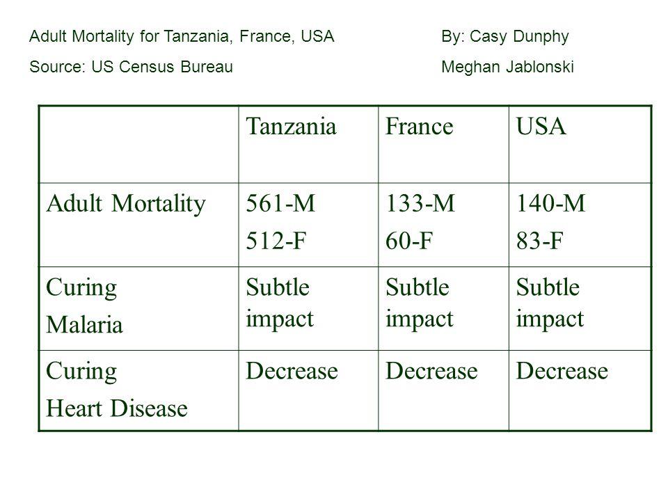 Tanzania France USA Adult Mortality 561-M 512-F 133-M 60-F 140-M 83-F