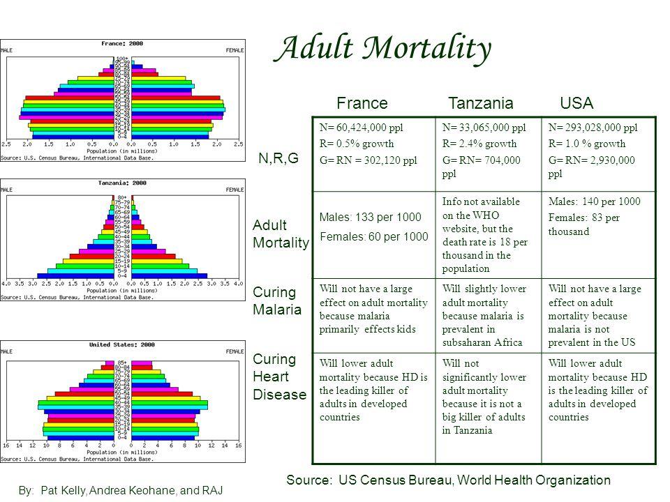 Adult Mortality France Tanzania USA N,R,G Adult Mortality