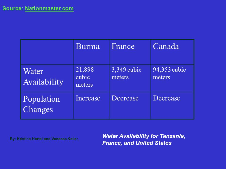 Burma France Canada Water Availability Population Changes Increase