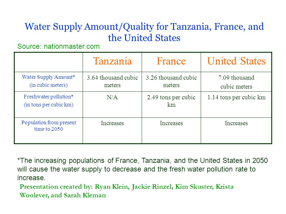 Tanzania France United States