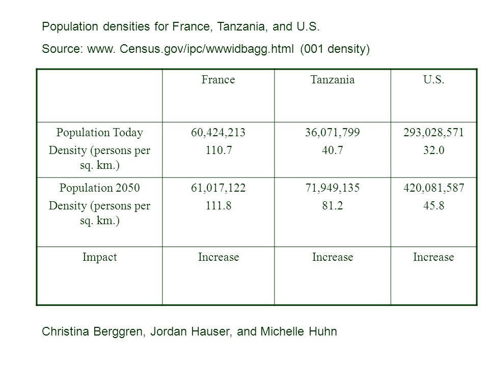 Density (persons per sq. km.)