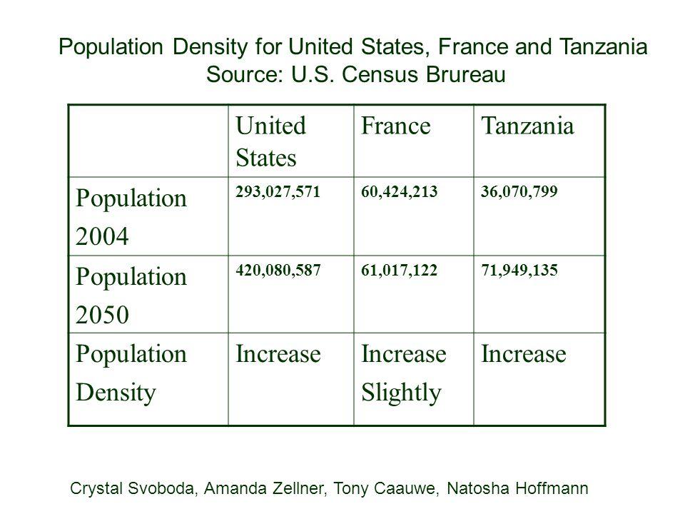 Source: U.S. Census Brureau